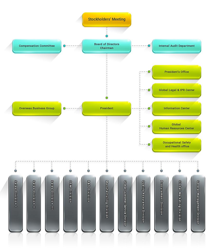ATEN Company Structure